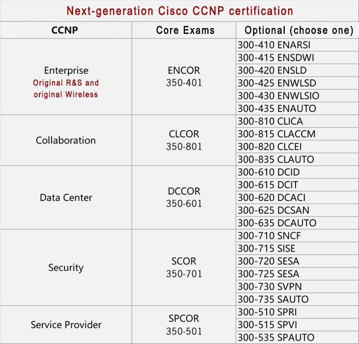 cisco ccnp certification